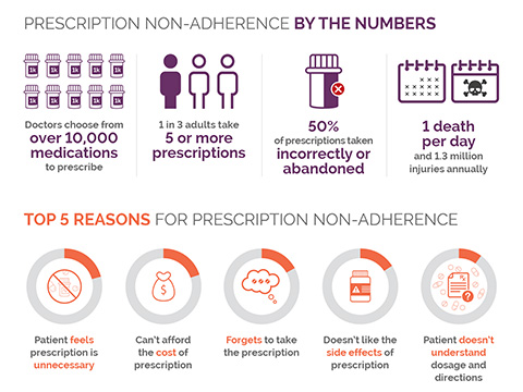 WP_Inforgraphic_MedicationAdherence