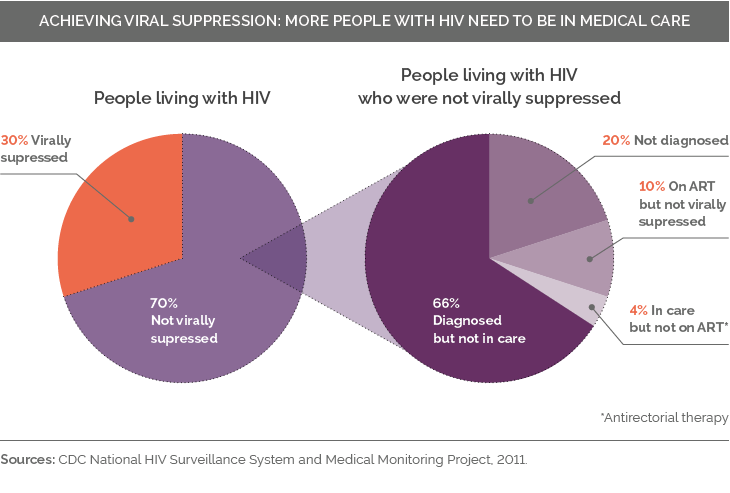 Acheiving-viral-suppression
